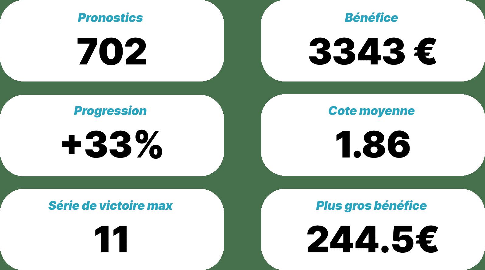 Les résultats du VIP Costa Pronos en 2020-2021