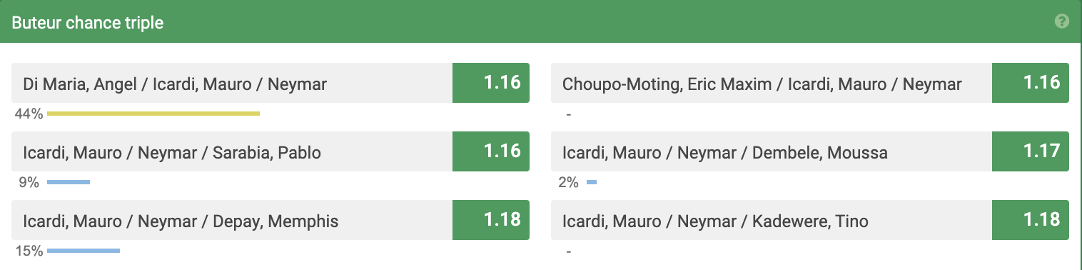 La triple chance buteurs sur Unibet